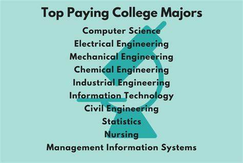 the 5 highest paying degrees of 2015 usa today college top paying college majors lead to stem fields maa math