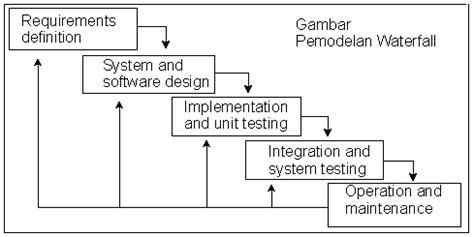 metodologi desain database tugas sistem informasi diagram uml