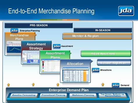 Jda Enterprise Planning jda end to end merchandise planning