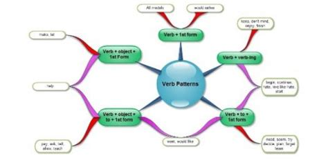 verb pattern discuss verb patterns proprofs quiz