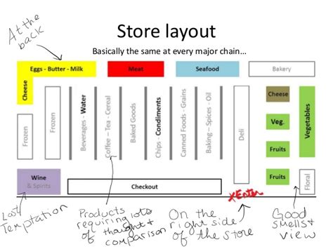 supermarket layout tricks consumer behaviour and in store decision making nathan