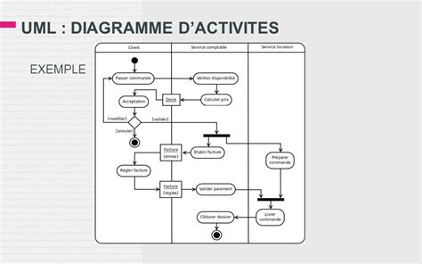 diagramme d activité uml 2 uml diagramme d activites ppt t 233 l 233 charger
