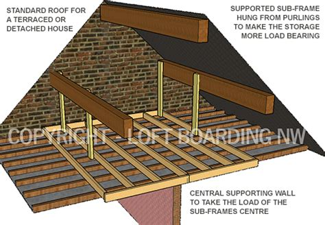 How To Lay A Loft Floor by Manchester Loft Boarding Manchester Loft Storage