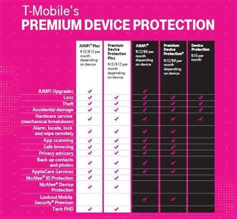 T Mobile Help Desk by T Mobile Launching Premium Device Protection Plus On May 7