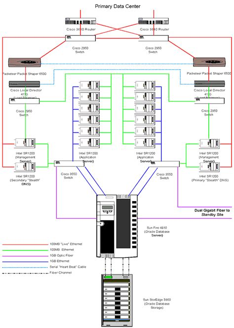 data center diagram exle unity registry org c17 1