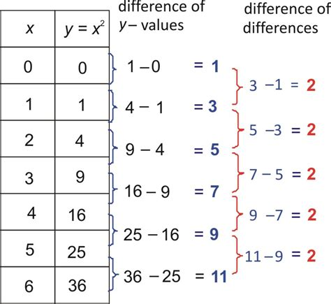 identify linear quadratic and exponential functions from tables worksheet free worksheets library and print worksheets