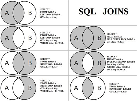 sql server inner join javinpaul on quot difference between self and equi