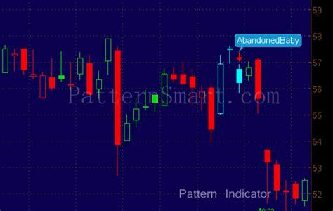 candlestick pattern thinkorswim abandoned baby patternsmart com