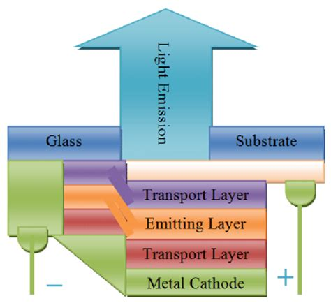 organic light emitting diode ieee paper a review on fabrication process of organic light emitting diodes pdf available