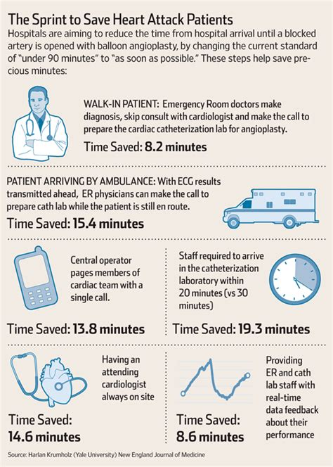 Door To Balloon Time by Hospitals Work To Improve Door To Balloon Time For