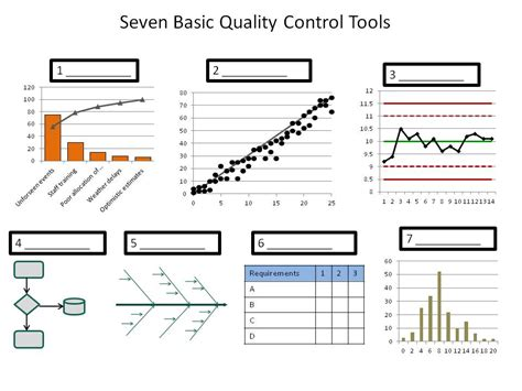 Quality Tools by The 7 Basic Quality Tools For Project Managers