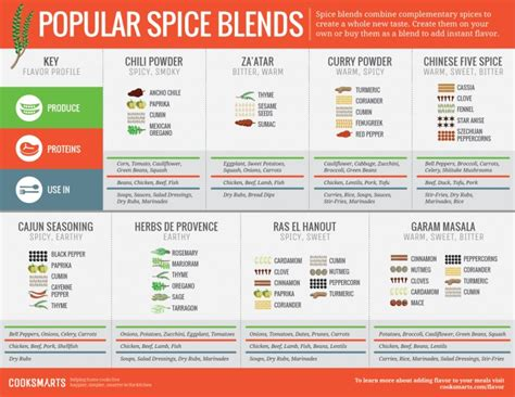 spice herb kitchen chart by amalgamarts on etsy list of herbs and spices the ultimate guide