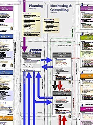 It Project Study Guide project management pm process flow the ultimate pmp road
