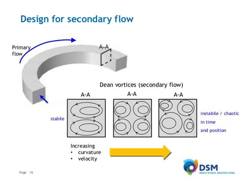 design for manufacturing poli the impact of additive manufacturing on micro reactor