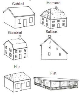Shed Dormer Roof Pitch Loft Conversion Styles Different Types Of Loft