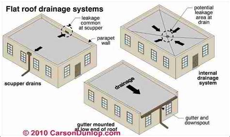 Flat Roof Plan Flat Or Low Slope Roof Drainage Systems Scuppers Drains
