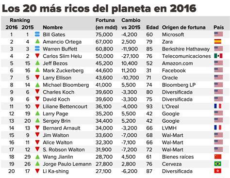 forbes lista dos mais ricos 2016 la lista forbes de los m 225 s ricos en el planeta en 2016