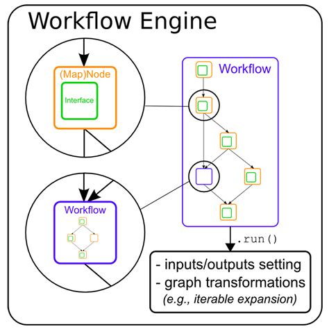 workflow engine python workflow engine python 28 images workflow engine