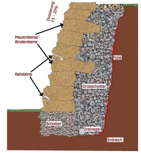 Projekte Trockenmauern Mediterran Natursteinmauer