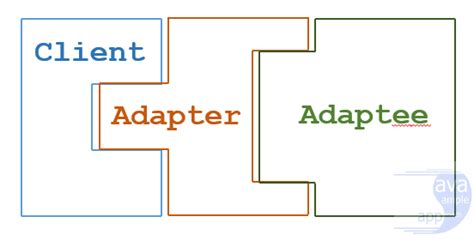 Java Pattern Adapter Exle | design pattern in java javasleapproach