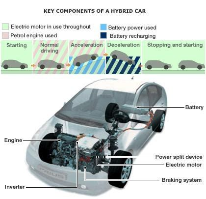 how hybrid cars work how does a hybrid car work