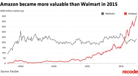 walmart vs amazon market cap business insider amazon s epic 20 year run as a public company explained in five charts recode