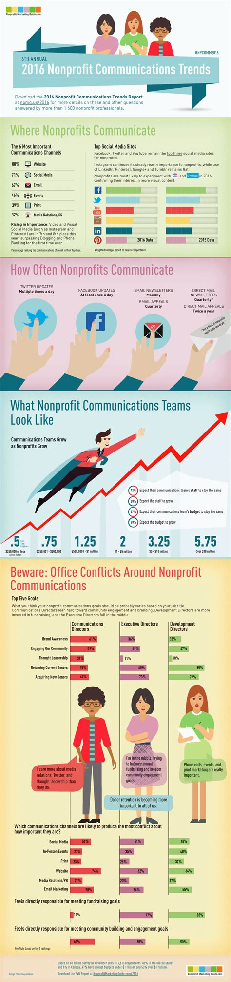 2016 social media marketing infographic 2016 nonprofit communications trends infographic