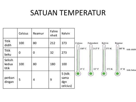 Dan Jenis Termometer temperatur dan jenis jenis termometer