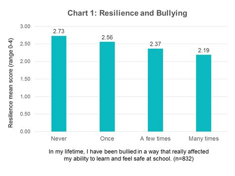 Loveisrespectorg Stop Cyber Abuse Among by Cultivating Resilience To Prevent Bullying And