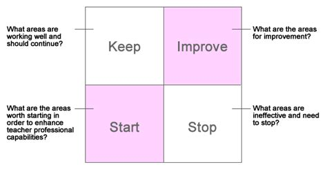 keep stop start template keep stop start template 28 images start stop keep