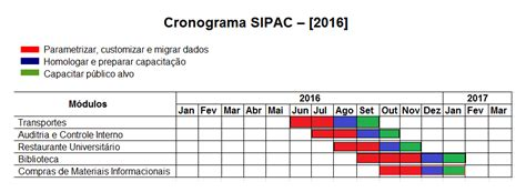 cronograma declaraciones de predios 2016 projeto de implanta 231 227 o dos sistemas sig ufrn na ufg sipac