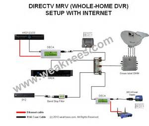 image gallery directv system