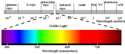 wavelength and frequency of light how to verify the relationship between the wavelength and