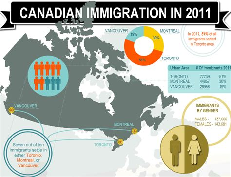 becoming american why immigration is for our nation s future books canadafaq canadafaq ca new infographic shows why canadian