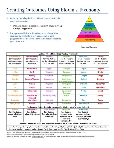 Bloom Taxonomy Lesson Plan Template by Bloom S Taxonomy Of Educational Objectives Creating
