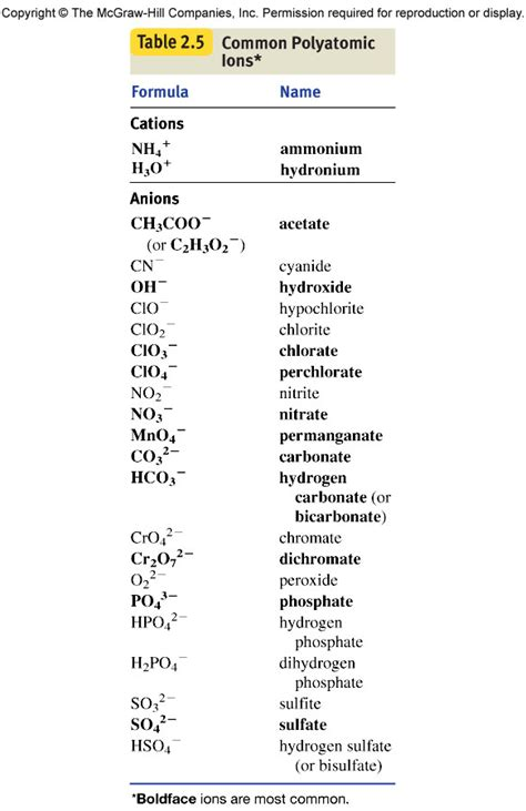 Periodic Table With Polyatomic Ions by Write A Balanced Equation And Indicate The Reaction Type
