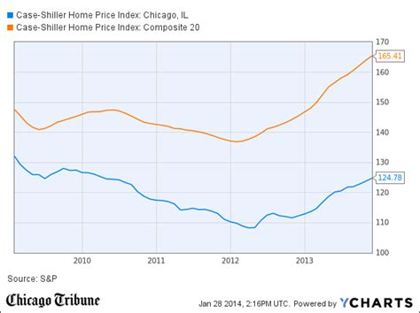 chicago home prices up 11 in november index says