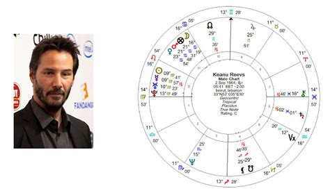 keanu reeves horoscope discovering the soul with astrology wealth 2nd house