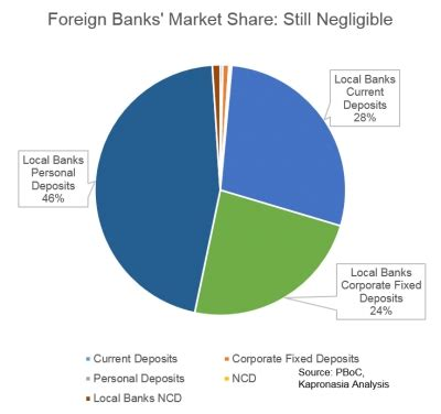 international banks in china foreign banks in china steady growth kapronasia