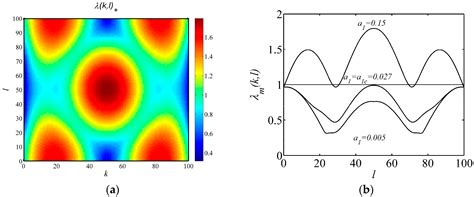vegetation pattern formation model entropy free full text coupled effects of turing and