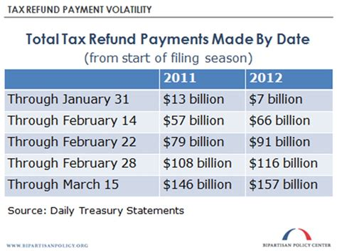 top reasons your tax refund could be delayed colorado tax form will the delay in the tax filing season affect the x date
