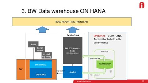 sap copa tutorial copa reporting challenges and hana