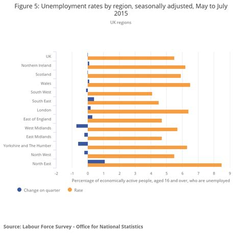 Office Of National Statistics by Regional Labour Market Office For National Statistics