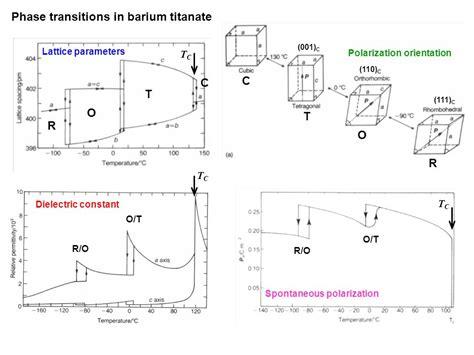 phase transition ceramic ferroelectric ceramics ppt