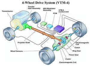 four wheel drive systems