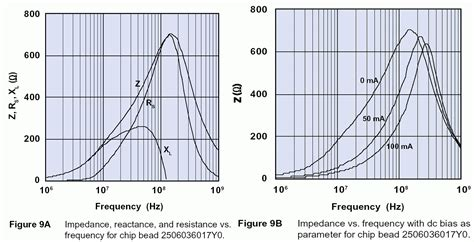 difference between inductor and ferrite bead difference between ferrite bead and inductor 28 images