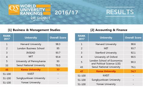 Seoul National Mba Ranking by Ku Tops Among Korean Universities In Qs World