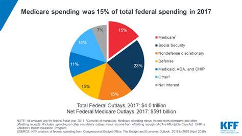 facts  medicare spending  financing  henry
