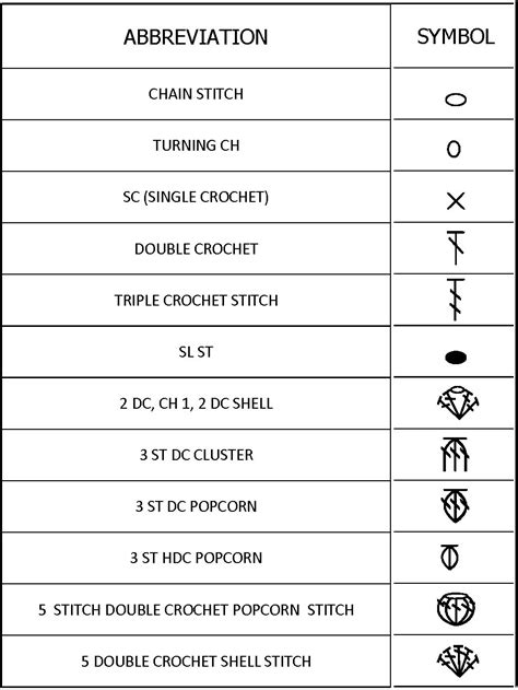 language pattern meaning crochet knit unlimited crochet symbols language