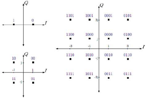 qpsk diagram bpsk 4 qam and 16 qam constellation diagrams 10